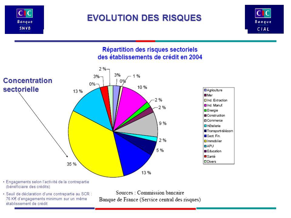 Engagements selon l'activité de la contrepartie (bénéficiaire des crédits) Seuil de déclaration d'une contrepartie au SCR : 76 K€ d'engagements minimum sur un même établissement de crédit Concentration sectorielle