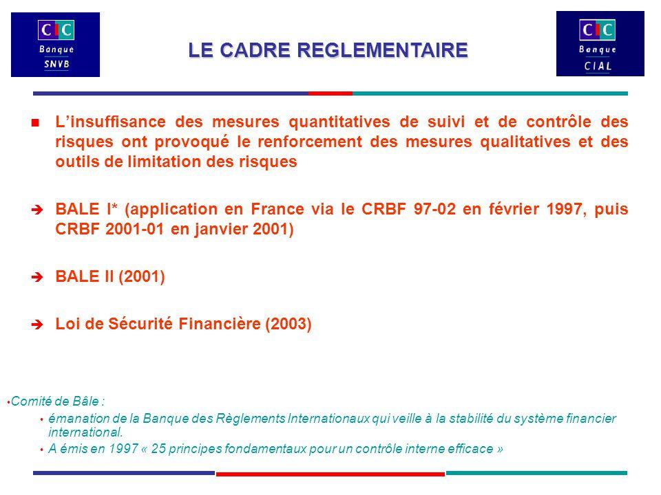 L'insuffisance des mesures quantitatives de suivi et de contrôle des risques ont provoqué le renforcement des mesures qualitatives et des outils de limitation des risques  BALE I* (application en France via le CRBF 97-02 en février 1997, puis CRBF 2001-01 en janvier 2001)  BALE II (2001)  Loi de Sécurité Financière (2003) LE CADRE REGLEMENTAIRE Comité de Bâle : émanation de la Banque des Règlements Internationaux qui veille à la stabilité du système financier international.