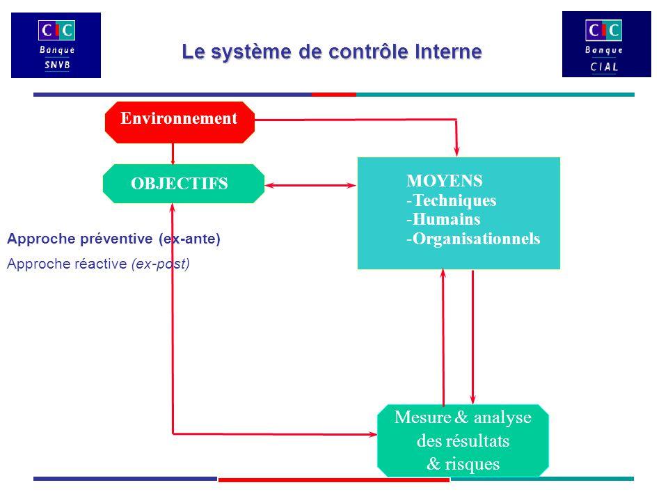 Environnement OBJECTIFS MOYENS -Techniques -Humains -Organisationnels Mesure & analyse des résultats & risques Le système de contrôle Interne Approche préventive (ex-ante) Approche réactive (ex-post)