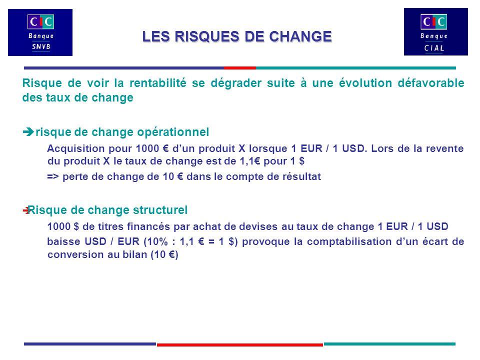 LES RISQUES DE CHANGE Risque de voir la rentabilité se dégrader suite à une évolution défavorable des taux de change  risque de change opérationnel Acquisition pour 1000 € d'un produit X lorsque 1 EUR / 1 USD.