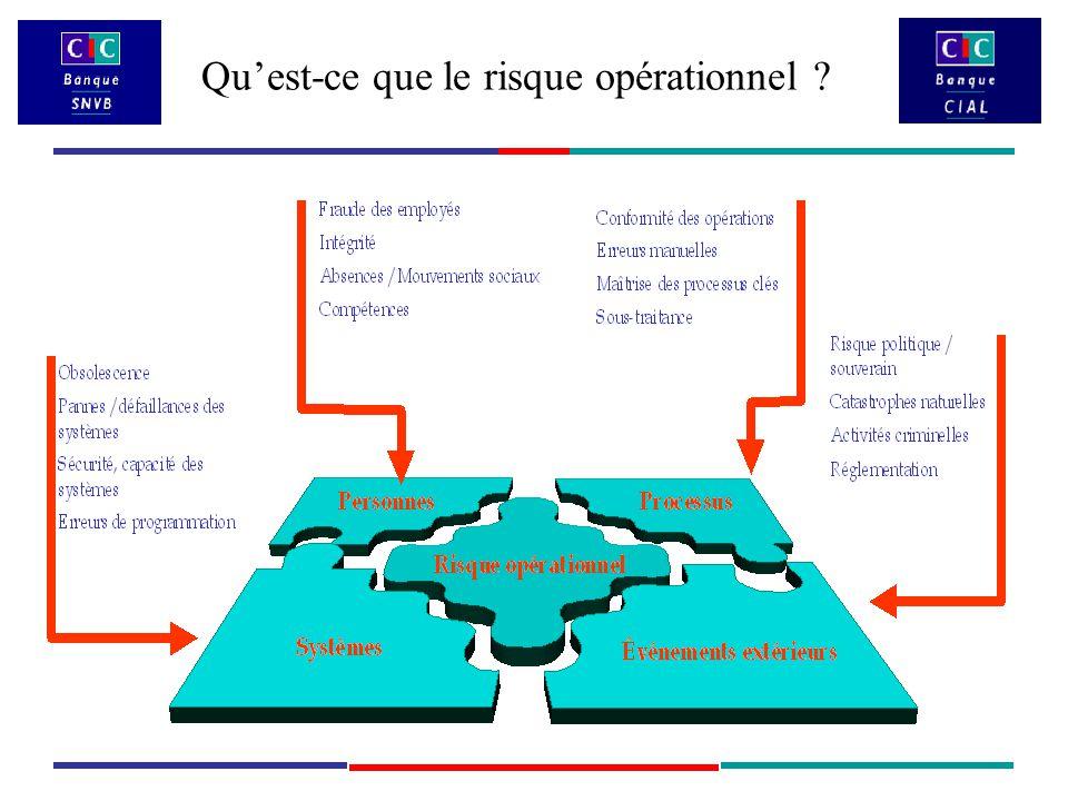 Qu'est-ce que le risque opérationnel