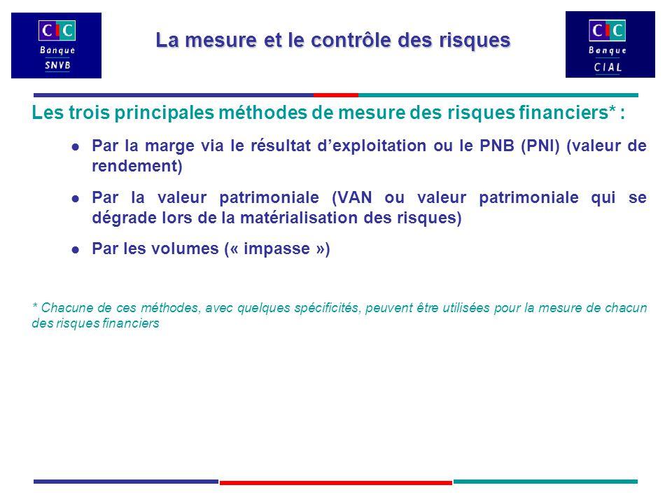 Les trois principales méthodes de mesure des risques financiers* : Par la marge via le résultat d'exploitation ou le PNB (PNI) (valeur de rendement) Par la valeur patrimoniale (VAN ou valeur patrimoniale qui se dégrade lors de la matérialisation des risques) Par les volumes (« impasse ») * Chacune de ces méthodes, avec quelques spécificités, peuvent être utilisées pour la mesure de chacun des risques financiers La mesure et le contrôle des risques