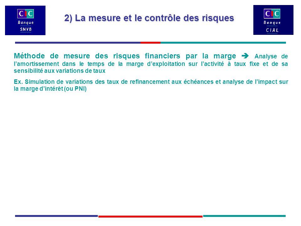 Méthode de mesure des risques financiers par la marge  Analyse de l'amortissement dans le temps de la marge d'exploitation sur l'activité à taux fixe et de sa sensibilité aux variations de taux Ex.