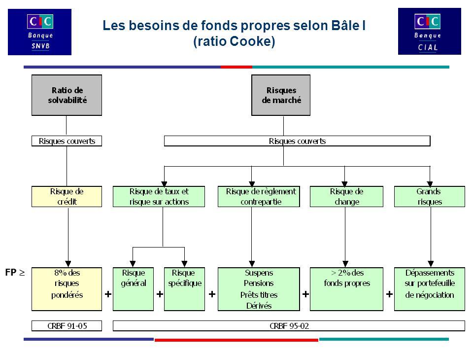 FP  Les besoins de fonds propres selon Bâle I (ratio Cooke)
