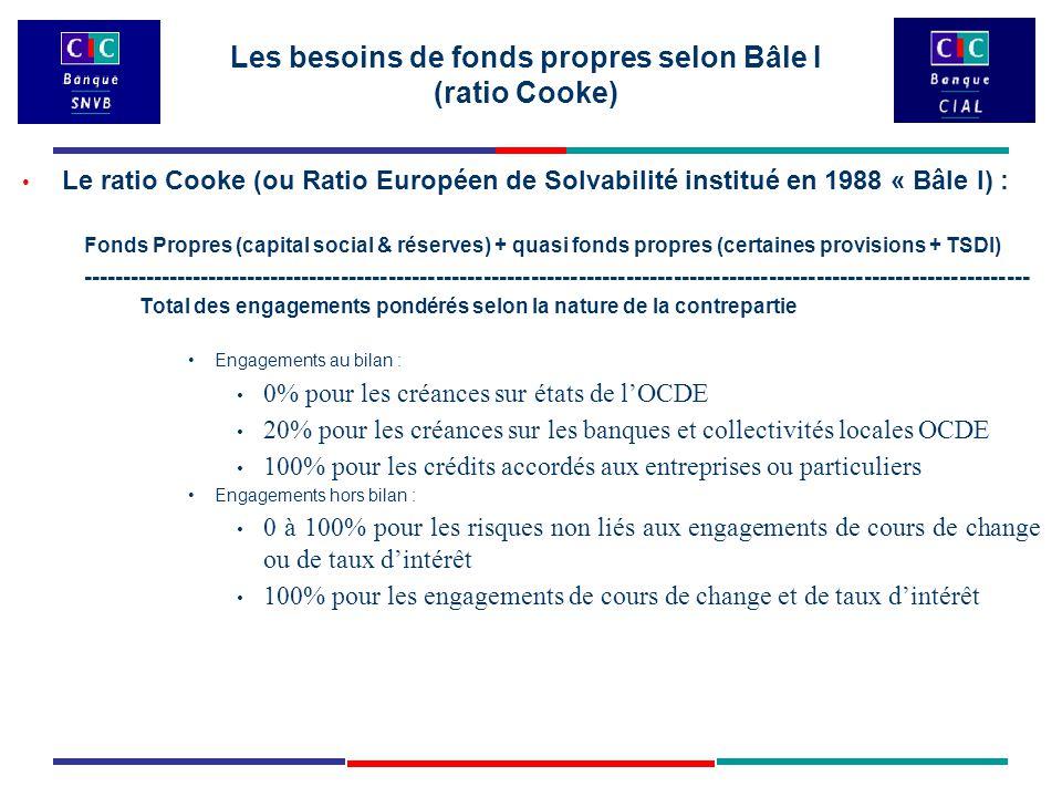 Le ratio Cooke (ou Ratio Européen de Solvabilité institué en 1988 « Bâle I) : Fonds Propres (capital social & réserves) + quasi fonds propres (certaines provisions + TSDI) ------------------------------------------------------------------------------------------------------------------------ Total des engagements pondérés selon la nature de la contrepartie Engagements au bilan : 0% pour les créances sur états de l'OCDE 20% pour les créances sur les banques et collectivités locales OCDE 100% pour les crédits accordés aux entreprises ou particuliers Engagements hors bilan : 0 à 100% pour les risques non liés aux engagements de cours de change ou de taux d'intérêt 100% pour les engagements de cours de change et de taux d'intérêt Les besoins de fonds propres selon Bâle I (ratio Cooke)