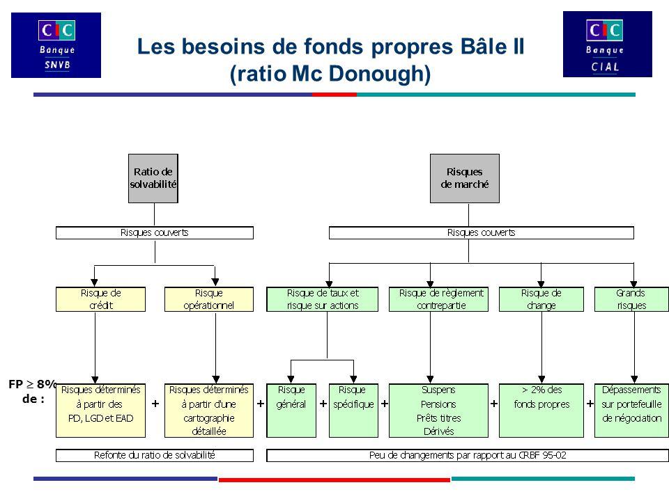 Les besoins de fonds propres Bâle II (ratio Mc Donough) FP  8% de :
