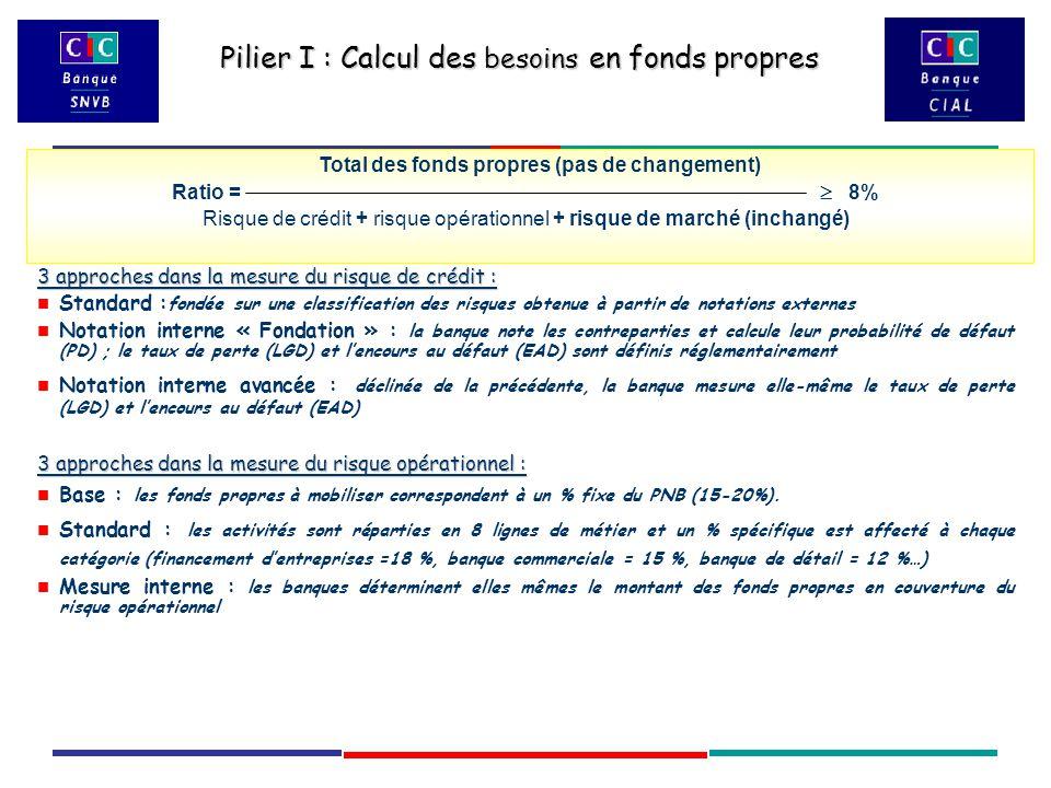 Pilier I : Calcul des besoins en fonds propres Total des fonds propres (pas de changement) Ratio =  8% Risque de crédit + risque opérationnel + risque de marché (inchangé) 3 approches dans la mesure du risque de crédit : Standard : fondée sur une classification des risques obtenue à partir de notations externes Notation interne « Fondation » : la banque note les contreparties et calcule leur probabilité de défaut (PD) ; le taux de perte (LGD) et l'encours au défaut (EAD) sont définis réglementairement Notation interne avancée : déclinée de la précédente, la banque mesure elle-même le taux de perte (LGD) et l'encours au défaut (EAD) 3 approches dans la mesure du risque opérationnel : Base : les fonds propres à mobiliser correspondent à un % fixe du PNB (15-20%).