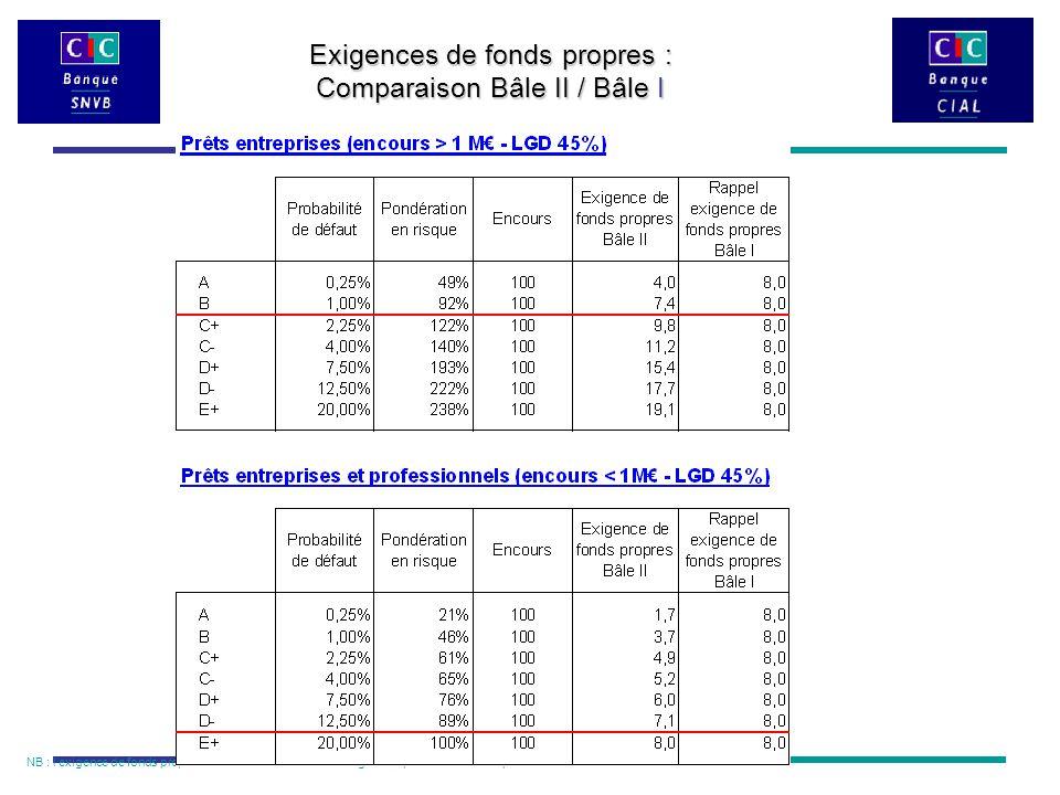 NB : l'exigence de fonds propres sur les encours douteux et litigieux dépend du niveau de provisionnement Exigences de fonds propres : Comparaison Bâle II / Bâle I