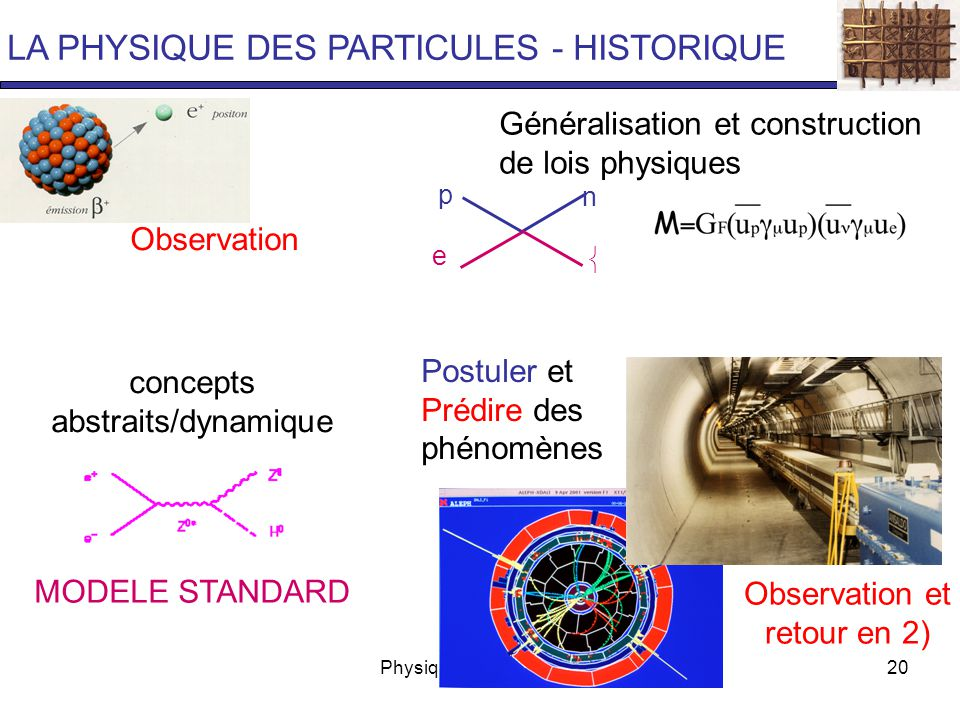 Physique des particules20 Observation Généralisation et construction de lois physiques concepts abstraits/dynamique Postuler et Prédire des phénomènes Observation et retour en 2) LA PHYSIQUE DES PARTICULES - HISTORIQUE p n e  MODELE STANDARD