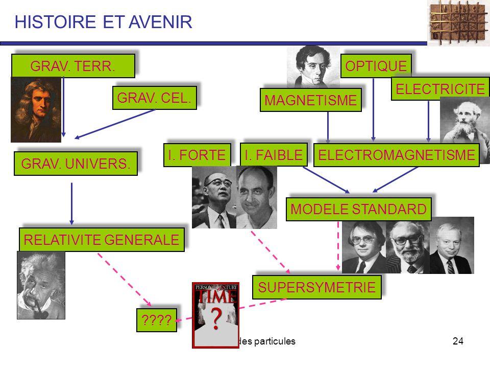 Physique des particules24 HISTOIRE ET AVENIR GRAV.