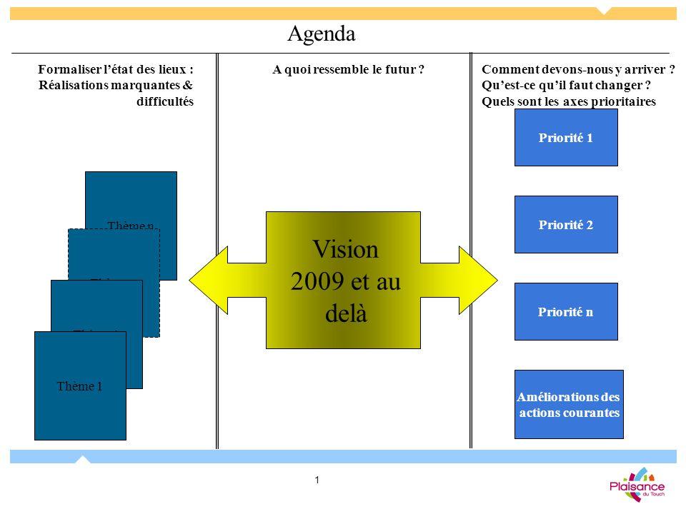 1 Thème n Thème 1 Vision 2009 et au delà Priorité 1 Priorité 2 Améliorations des actions courantes Priorité n Formaliser l'état des lieux : Réalisations marquantes & difficultés Comment devons-nous y arriver .