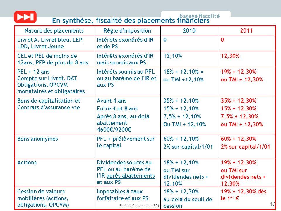 Bagage fiscalité Fidélia Conception 2011 En synthèse, fiscalité des placements financiers 60% + 12,30% 2% sur capital/1/01 60% + 12,10% 2% sur capital/1/01 PFL + pr é l è vement sur le capital Bons anomymes 20112010R è gle d ' impositionNature des placements 35% + 12,30% 15% + 12,30% 7,5% + 12,30% ou TMI + 12,30% 35% + 12,10% 15% + 12,10% 7,5% + 12,10% Ou TMI + 12,10% Avant 4 ans Entre 4 et 8 ans Apr è s 8 ans, au-del à abattement 4600 € /9200 € Bons de capitalisation et Contrats d ' assurance vie 19% + 12,30% dès le 1 er € 18% + 12,30% au-del à du seuil de cession Imposables à taux forfaitaire et aux PS Cession de valeurs mobili è res (actions, obligations, OPCVM) 19% + 12,30% ou TMI sur dividendes nets + 12,30% 18% + 12,10% ou TMI sur dividendes nets + 12,10% Dividendes soumis au PFL ou au bar è me de l ' IR apr è s abattements et aux PS Actions 19% + 12,30% ou TMI + 12,30% 18% + 12,10% = ou TMI +12,10% Int é rêts soumis au PFL ou au bar è me de l ' IR et aux PS PEL + 12 ans Compte sur Livret, DAT Obligations, OPCVM mon é taires et obligataires 12,30%12,10%Int é rêts exon é r é s d ' IR mais soumis aux PS CEL et PEL de moins de 12ans, PEP de plus de 8 ans 00Int é rêts exon é r é s d ' IR et de PS Livret A, Livret bleu, LEP, LDD, Livret Jeune 43