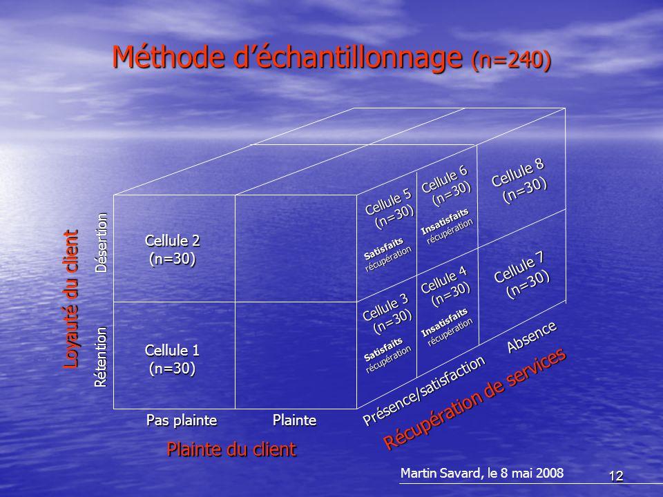 12 Méthode d'échantillonnage (n=240) Plainte du client Loyauté du client Récupération de services Plainte Pas plainte Présence/satisfaction Absence Rétention Désertion Cellule 1 (n=30) Cellule 2 (n=30) Cellule 7 (n=30) Cellule 8 (n=30) Cellule 5 (n=30) Cellule 6 (n=30) Satisfaitsrécupération Insatisfaitsrécupération Satisfaitsrécupération Insatisfaitsrécupération Cellule 4 (n=30) Cellule 3 (n=30) Martin Savard, le 8 mai 2008