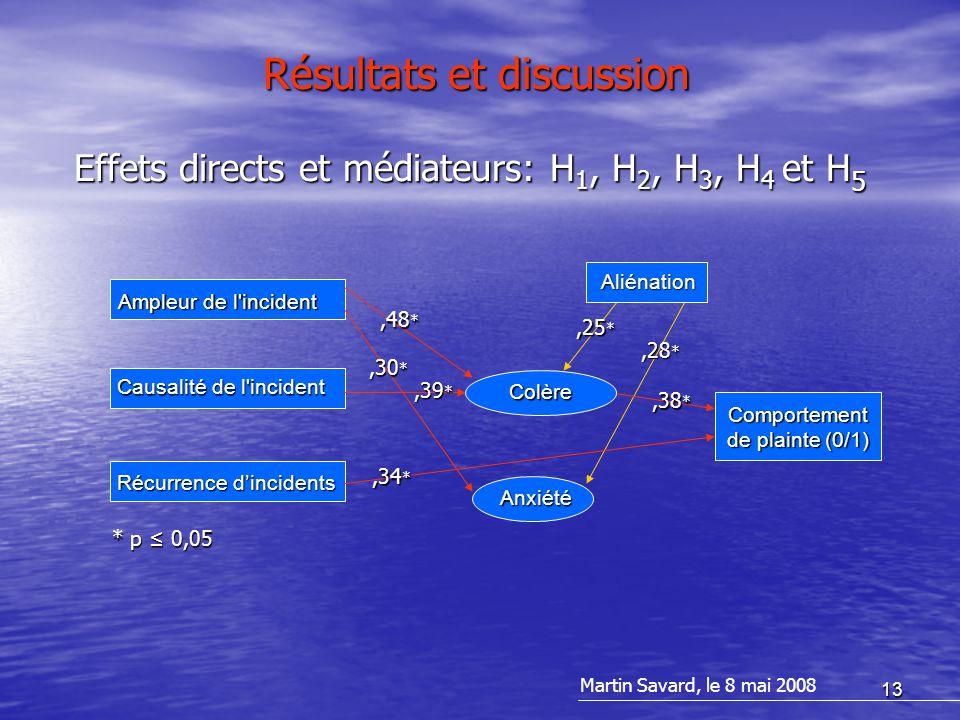 13 Résultats et discussion Martin Savard, le 8 mai 2008 Effets directs et médiateurs: H 1, H 2, H 3, H 4 et H 5 Aliénation Colère Anxiété Comportement