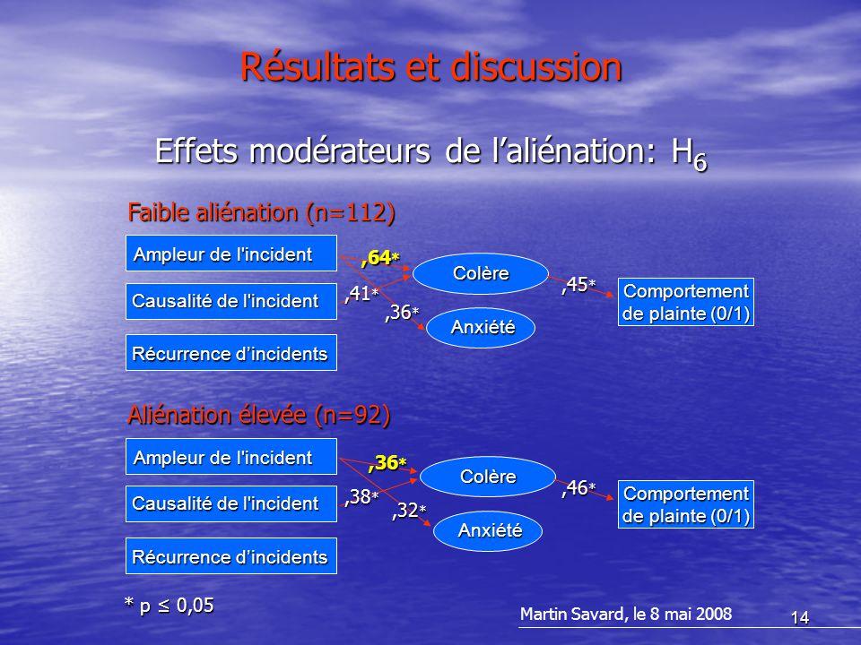 14 Résultats et discussion Martin Savard, le 8 mai 2008 Effets modérateurs de l'aliénation: H 6 Colère Anxiété Comportement de plainte (0/1) Ampleur de l incident Causalité de l incident Récurrence d'incidents,64 *,41 *,45 *,36 * Faible aliénation (n=112) Colère Anxiété Comportement de plainte (0/1) Ampleur de l incident Causalité de l incident Récurrence d'incidents,36 *,38 *,46 *,32 * Aliénation élevée (n=92) * p ≤ 0,05