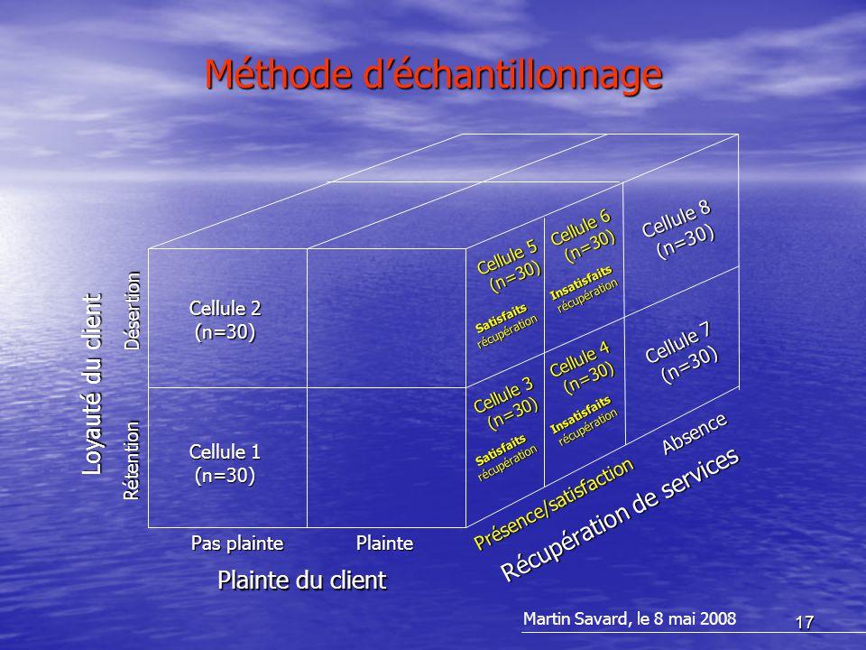 17 Méthode d'échantillonnage Plainte du client Loyauté du client Récupération de services Plainte Pas plainte Présence/satisfaction Absence Rétention Désertion Cellule 1 (n=30) Cellule 2 (n=30) Cellule 7 (n=30) Cellule 8 (n=30) Cellule 5 (n=30) Cellule 6 (n=30) Satisfaitsrécupération Insatisfaitsrécupération Satisfaitsrécupération Insatisfaitsrécupération Cellule 4 (n=30) Cellule 3 (n=30) Martin Savard, le 8 mai 2008