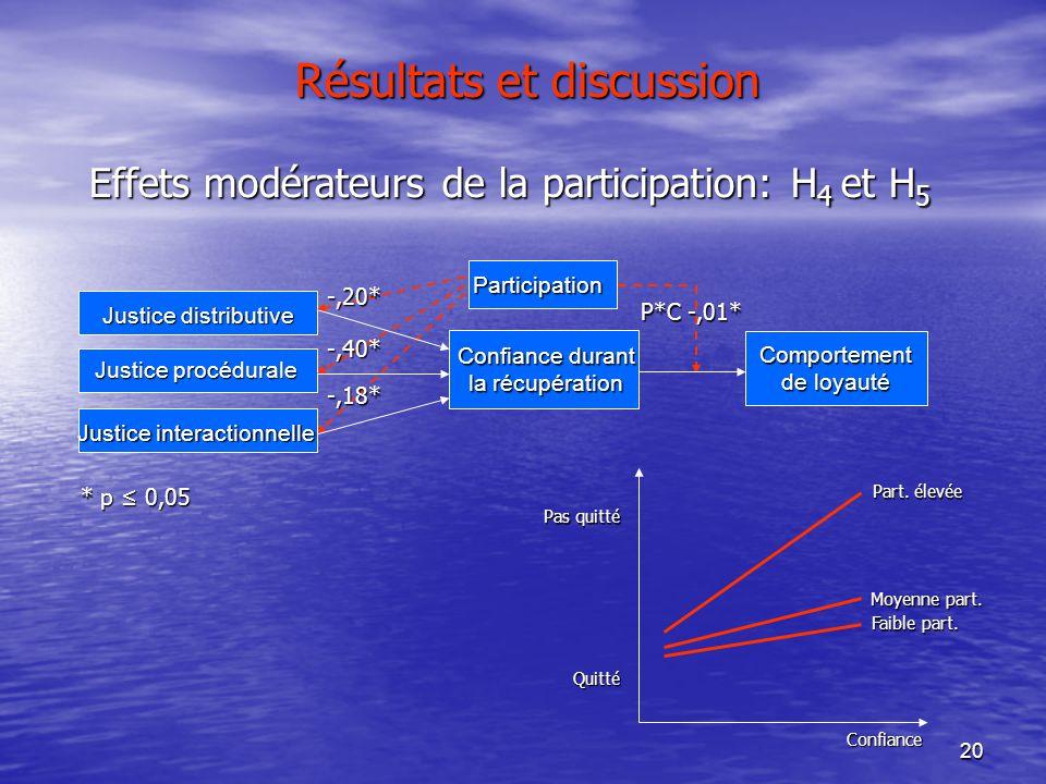 20 Résultats et discussion Comportement de loyauté Participation Confiance durant la récupération Justice distributive Justice procédurale Justice int
