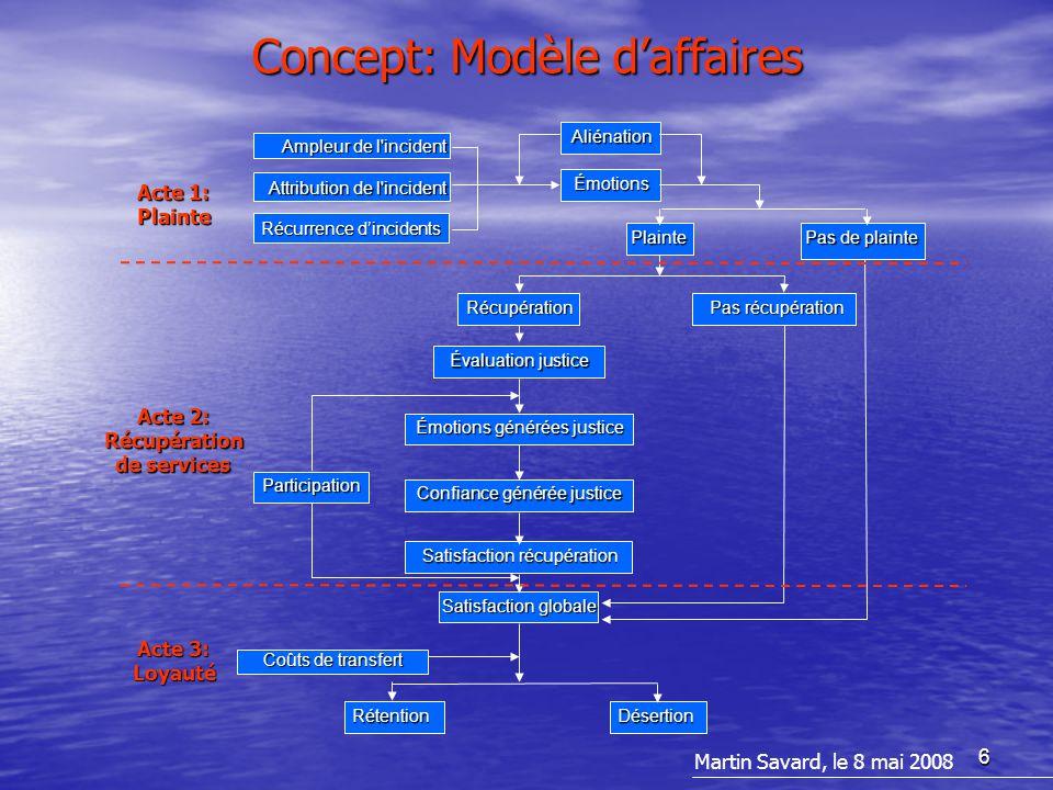 6 Concept: Modèle d'affaires Récupération Plainte Pas de plainte Aliénation Pas récupération Évaluation justice Participation RétentionDésertion Émoti
