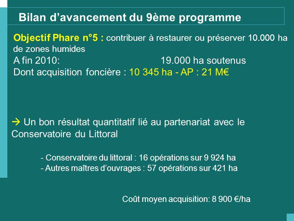  Un bon résultat quantitatif lié au partenariat avec le Conservatoire du Littoral - Conservatoire du littoral : 16 opérations sur 9 924 ha - Autres m