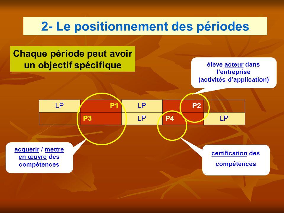 2- Le positionnement des périodes LPP1LPP2 P3LPP4LP acquérir / mettre en œuvre des compétences élève acteur dans l'entreprise (activités d'application