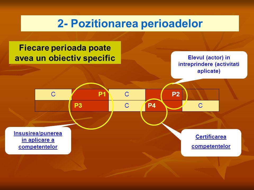 2- Pozitionarea perioadelor CP1CP2 P3CP4C Insusirea/punerea in aplicare a competentelor Elevul (actor) in intreprindere (activitati aplicate) Certific