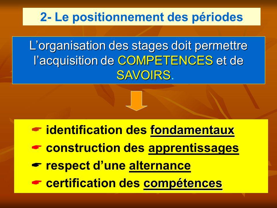L'organisation des stages doit permettre l'acquisition deCOMPETENCESet de SAVOIRS l'acquisition de COMPETENCES et de SAVOIRS. fondamentaux  identific