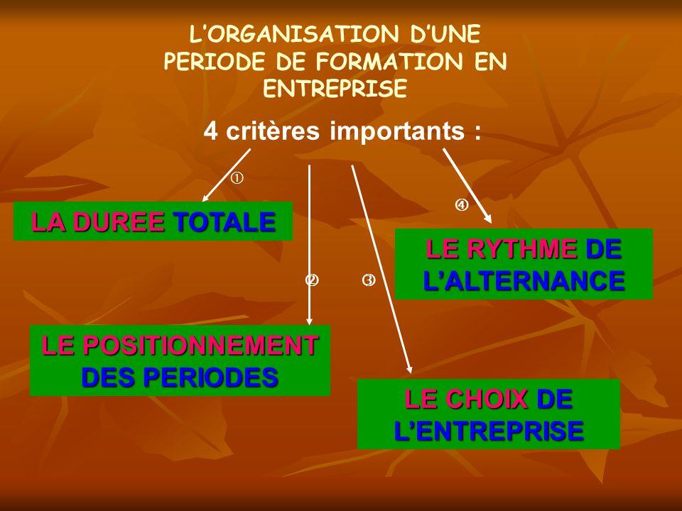 L'ORGANISATION D'UNE PERIODE DE FORMATION EN ENTREPRISE 4 critères importants : LA DUREE TOTALE LE RYTHME DE L'ALTERNANCE LE POSITIONNEMENT DES PERIOD