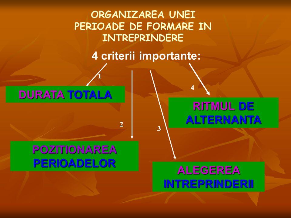 ORGANIZAREA UNEI PERIOADE DE FORMARE IN INTREPRINDERE 4 criterii importante: DURATA TOTALA RITMUL DE ALTERNANTA POZITIONAREA PERIOADELOR ALEGEREA INTR