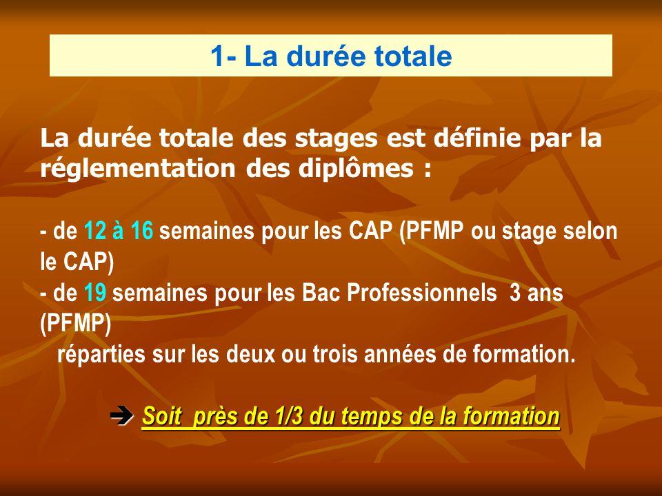 La durée totale des stages est définie par la réglementation des diplômes : - de 12 à 16 semaines pour les CAP (PFMP ou stage selon le CAP) - de 19 se