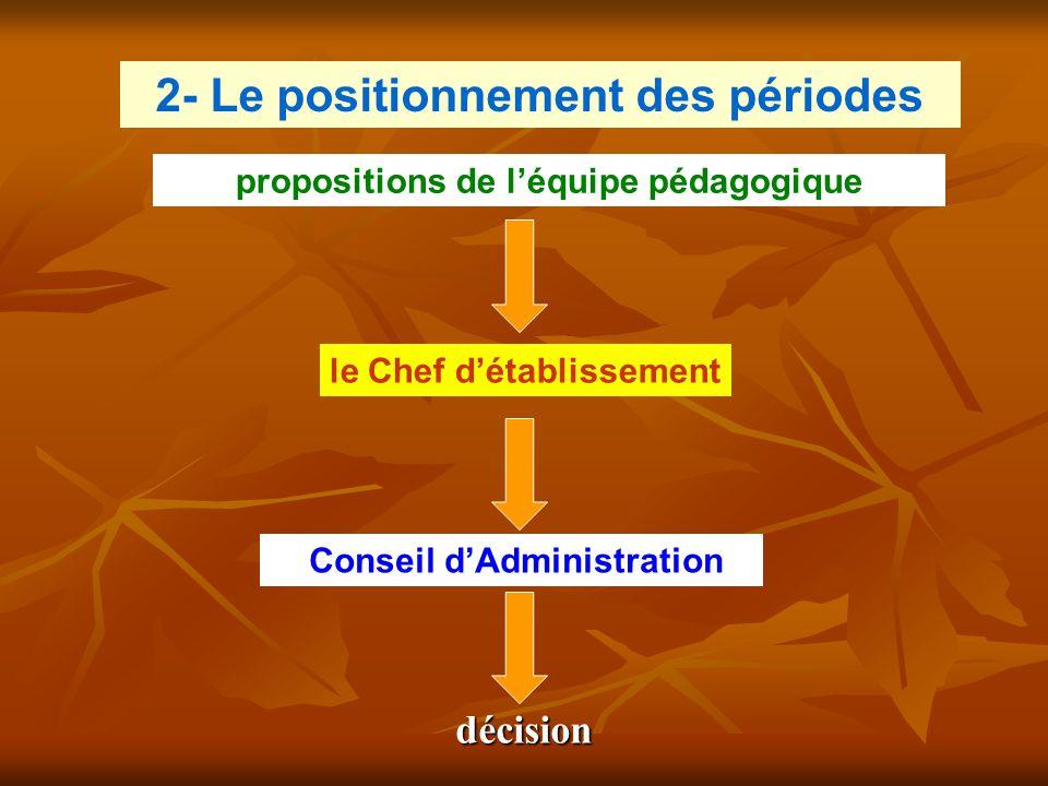 le Chef d'établissement Conseil d'Administration propositions de l'équipe pédagogique 2- Le positionnement des périodes décision