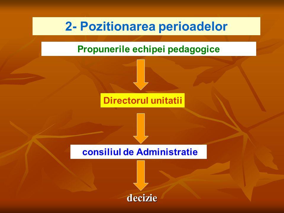 Directorul unitatii consiliul de Administratie Propunerile echipei pedagogice 2- Pozitionarea perioadelor decizie