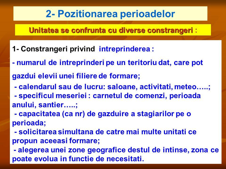1- Constrangeri privind intreprinderea : - numarul de intreprinderi pe un teritoriu dat, care pot gazdui elevii unei filiere de formare; - calendarul