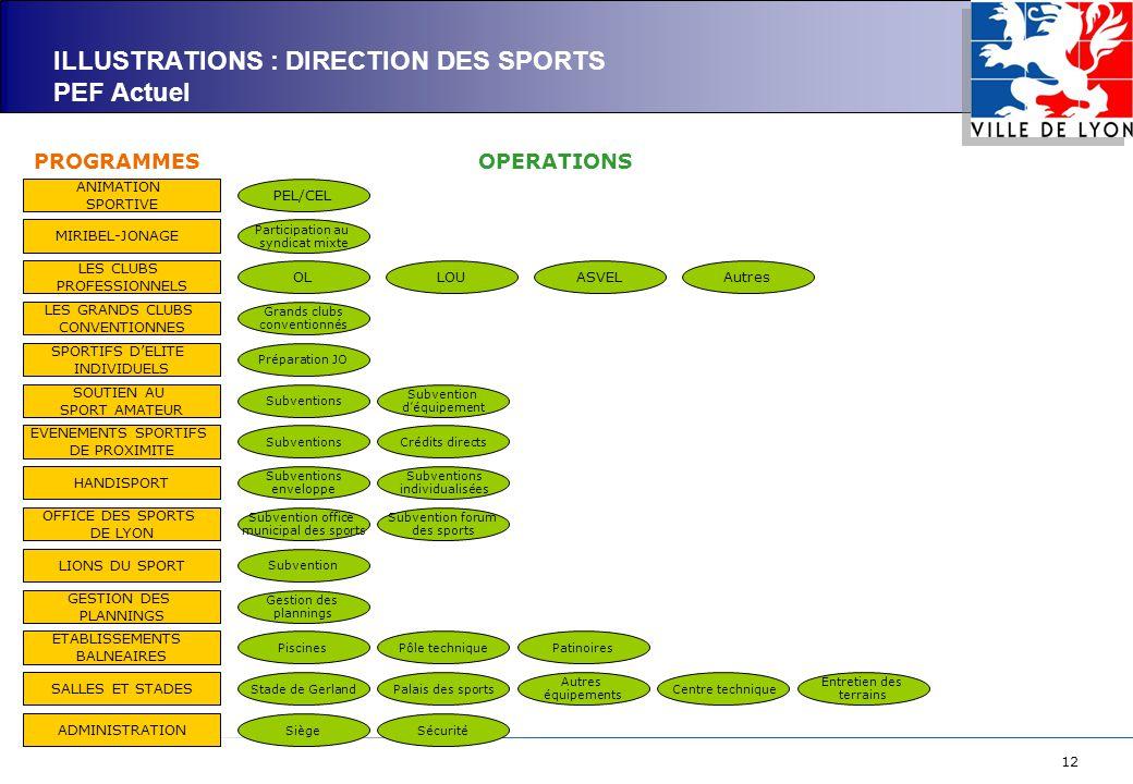 12 ILLUSTRATIONS : DIRECTION DES SPORTS PEF Actuel ANIMATION SPORTIVE MIRIBEL-JONAGE LES CLUBS PROFESSIONNELS LES GRANDS CLUBS CONVENTIONNES SPORTIFS D'ELITE INDIVIDUELS SOUTIEN AU SPORT AMATEUR EVENEMENTS SPORTIFS DE PROXIMITE HANDISPORT OFFICE DES SPORTS DE LYON LIONS DU SPORT GESTION DES PLANNINGS ETABLISSEMENTS BALNEAIRES SALLES ET STADES ADMINISTRATION PEL/CEL Participation au syndicat mixte OLLOUASVELAutres Grands clubs conventionnés Préparation JO Subventions Subvention d'équipement SubventionsCrédits directs Subventions enveloppe Subventions individualisées Subvention office municipal des sports Subvention forum des sports Subvention Gestion des plannings PiscinesPôle techniquePatinoires Stade de GerlandPalais des sports Autres équipements Centre technique Entretien des terrains SiègeSécurité PROGRAMMESOPERATIONS