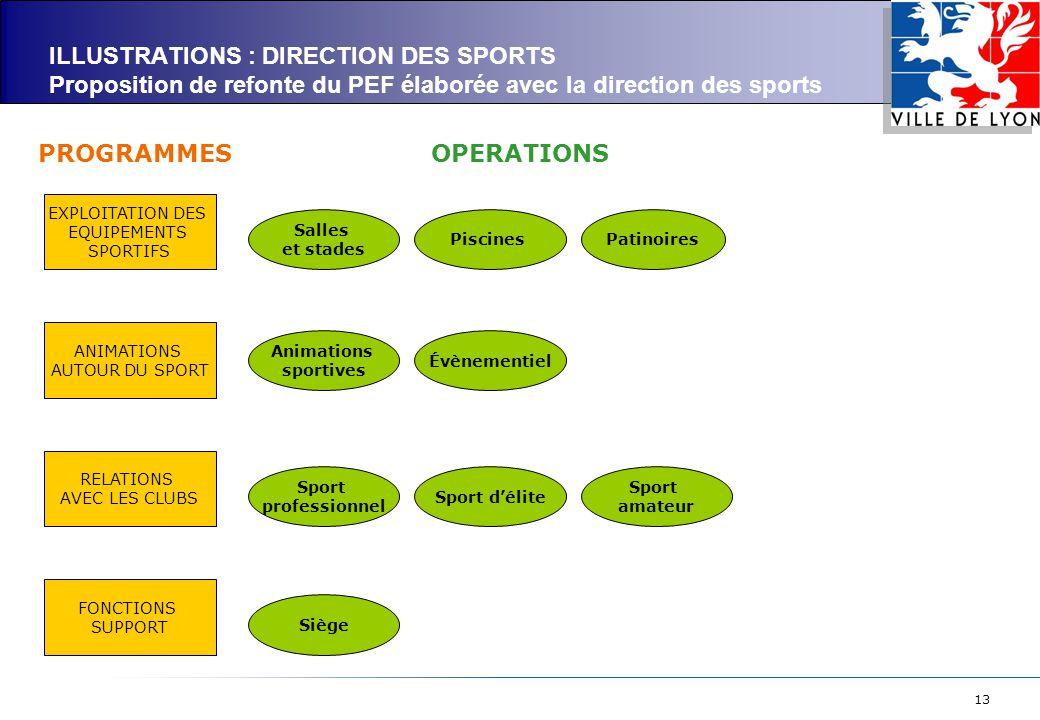13 ILLUSTRATIONS : DIRECTION DES SPORTS Proposition de refonte du PEF élaborée avec la direction des sports EXPLOITATION DES EQUIPEMENTS SPORTIFS ANIM