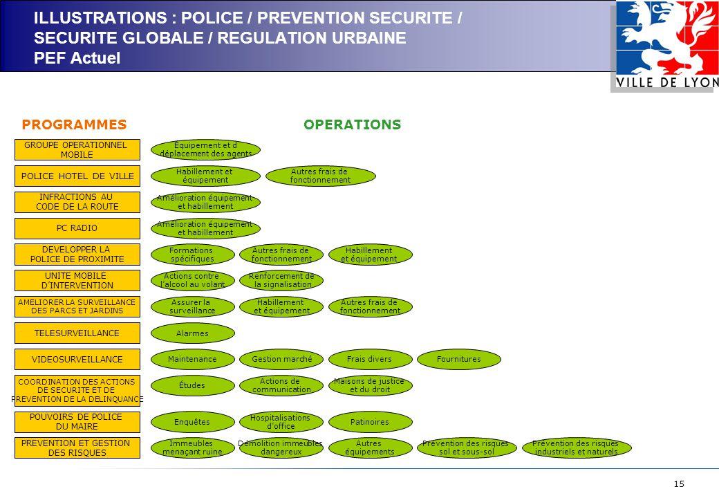 15 ILLUSTRATIONS : POLICE / PREVENTION SECURITE / SECURITE GLOBALE / REGULATION URBAINE PEF Actuel GROUPE OPERATIONNEL MOBILE POLICE HOTEL DE VILLE INFRACTIONS AU CODE DE LA ROUTE PC RADIO DEVELOPPER LA POLICE DE PROXIMITE UNITE MOBILE D'INTERVENTION AMELIORER LA SURVEILLANCE DES PARCS ET JARDINS TELESURVEILLANCE VIDEOSURVEILLANCE COORDINATION DES ACTIONS DE SECURITE ET DE PREVENTION DE LA DELINQUANCE POUVOIRS DE POLICE DU MAIRE PREVENTION ET GESTION DES RISQUES Équipement et d déplacement des agents Habillement et équipement Amélioration équipement et habillement Formations spécifiques Actions contre l'alcool au volant Renforcement de la signalisation Assurer la surveillance Habillement et équipement Alarmes Maintenance Études Enquêtes Hospitalisations d'office Patinoires Immeubles menaçant ruine Démolition immeubles dangereux Autres équipements Prévention des risques sol et sous-sol Prévention des risques industriels et naturels PROGRAMMESOPERATIONS Autres frais de fonctionnement Amélioration équipement et habillement Autres frais de fonctionnement Habillement et équipement Autres frais de fonctionnement Gestion marchéFrais diversFournitures Actions de communication Maisons de justice et du droit
