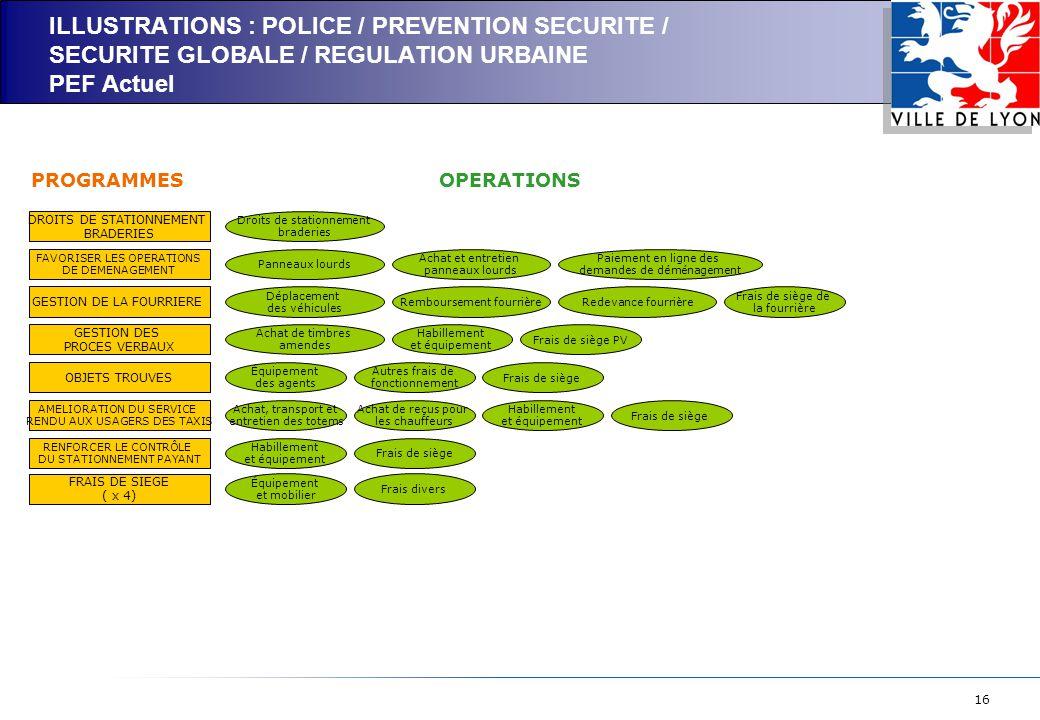 16 ILLUSTRATIONS : POLICE / PREVENTION SECURITE / SECURITE GLOBALE / REGULATION URBAINE PEF Actuel DROITS DE STATIONNEMENT BRADERIES FAVORISER LES OPERATIONS DE DEMENAGEMENT GESTION DE LA FOURRIERE GESTION DES PROCES VERBAUX OBJETS TROUVES AMELIORATION DU SERVICE RENDU AUX USAGERS DES TAXIS RENFORCER LE CONTRÔLE DU STATIONNEMENT PAYANT Droits de stationnement braderies Panneaux lourds Déplacement des véhicules Équipement des agents Achat, transport et entretien des totems Achat de reçus pour les chauffeurs Frais de siège PROGRAMMESOPERATIONS Achat et entretien panneaux lourds Achat de timbres amendes Autres frais de fonctionnement Frais de siège Paiement en ligne des demandes de déménagement Remboursement fourrièreRedevance fourrière Frais de siège de la fourrière Habillement et équipement Frais de siège PV Habillement et équipement Frais de siège Habillement et équipement FRAIS DE SIEGE ( x 4) Équipement et mobilier Frais divers