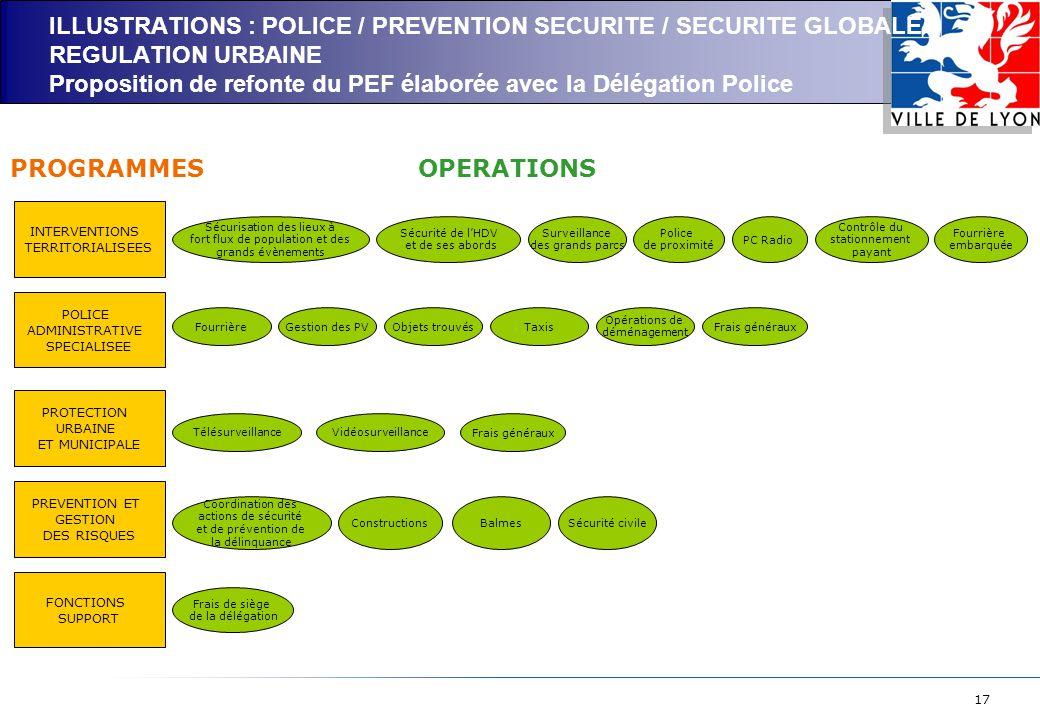 17 ILLUSTRATIONS : POLICE / PREVENTION SECURITE / SECURITE GLOBALE / REGULATION URBAINE Proposition de refonte du PEF élaborée avec la Délégation Police INTERVENTIONS TERRITORIALISEES POLICE ADMINISTRATIVE SPECIALISEE PROTECTION URBAINE ET MUNICIPALE FONCTIONS SUPPORT Fourrière embarquée Surveillance des grands parcs VidéosurveillanceTélésurveillance PROGRAMMESOPERATIONS Taxis Police de proximité PC Radio Sécurité de l'HDV et de ses abords Contrôle du stationnement payant Sécurisation des lieux à fort flux de population et des grands évènements Frais de siège de la délégation FourrièreGestion des PVObjets trouvés PREVENTION ET GESTION DES RISQUES Opérations de déménagement Frais généraux Coordination des actions de sécurité et de prévention de la délinquance ConstructionsBalmesSécurité civile