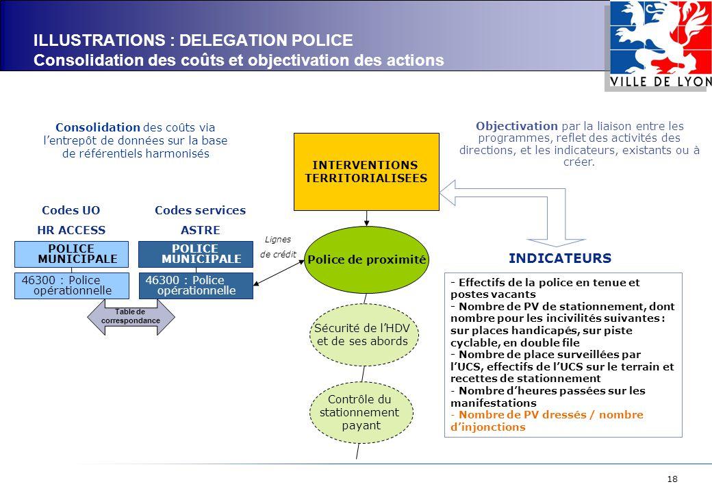 18 46300 : Police opérationnelle Consolidation des coûts via l'entrepôt de données sur la base de référentiels harmonisés INTERVENTIONS TERRITORIALISE