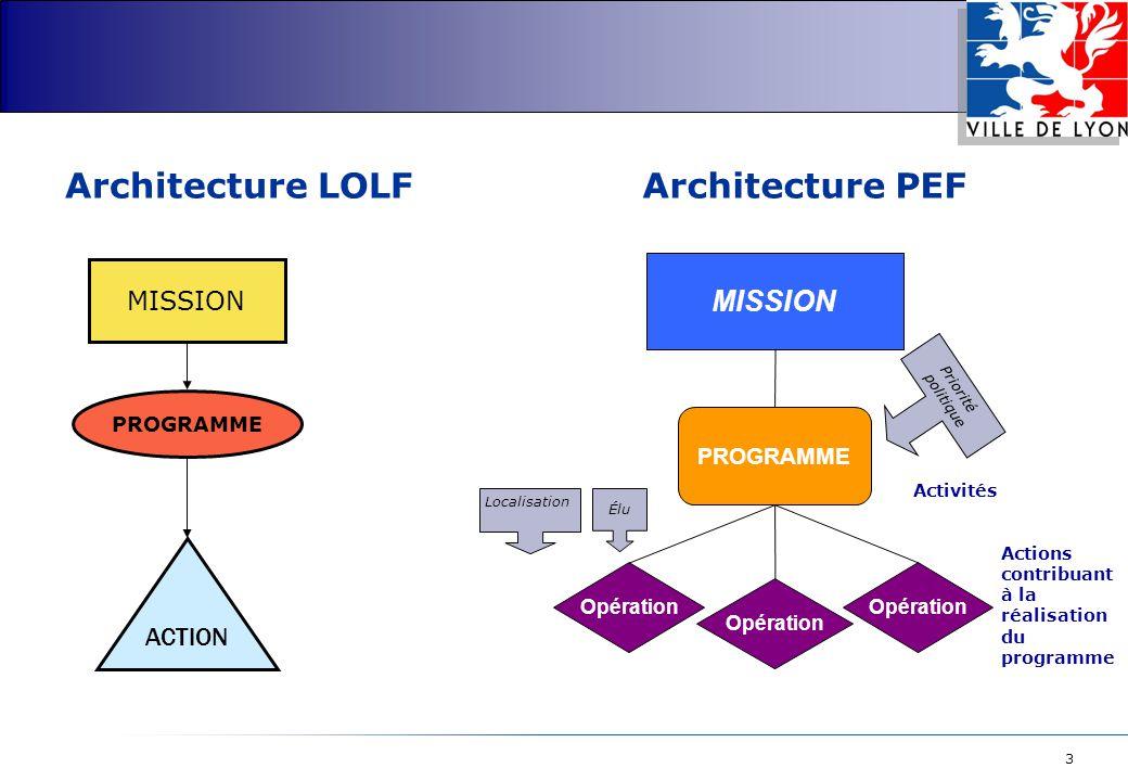 3 PROGRAMME Opération Architecture PEF Activités Actions contribuant à la réalisation du programme Élu Priorité politique Localisation MISSION ACTION PROGRAMME Architecture LOLF