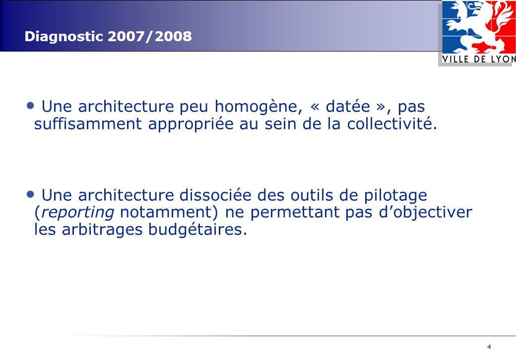 4 Diagnostic 2007/2008 Une architecture peu homogène, « datée », pas suffisamment appropriée au sein de la collectivité. Une architecture dissociée de