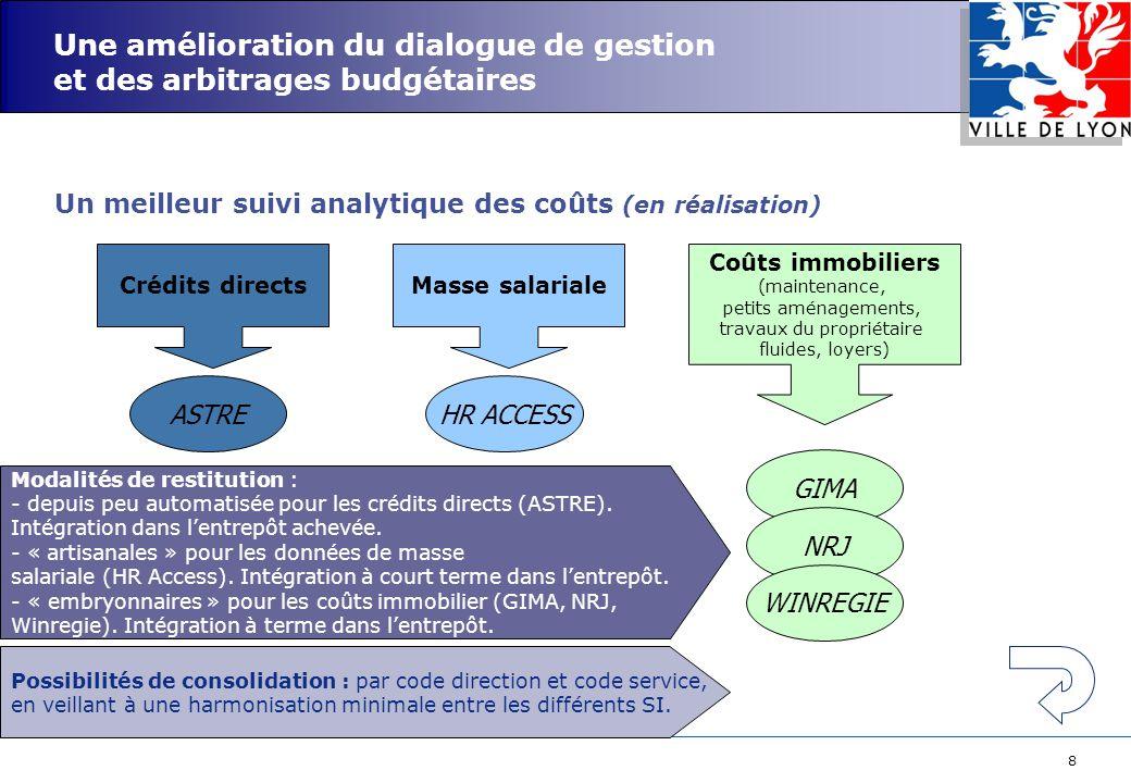 8 Une amélioration du dialogue de gestion et des arbitrages budgétaires Un meilleur suivi analytique des coûts (en réalisation) Crédits directsMasse s