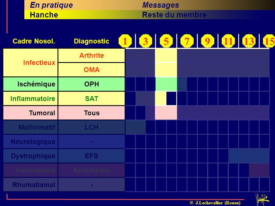 © J.Lechevallier (Rouen) Cinquième titreSixième titreRachisQuatrième titreHancheReste du membre En pratiqueMessages Investigations complémentaires Dia