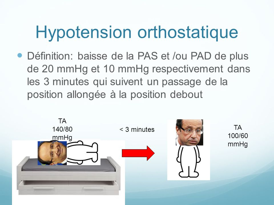 Hypotension orthostatique Définition: baisse de la PAS et /ou PAD de plus de 20 mmHg et 10 mmHg respectivement dans les 3 minutes qui suivent un passa