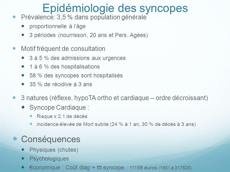 Epidémiologie des syncopes Prévalence: 3,5 % dans population générale proportionnelle à l'âge 3 périodes (nourrisson, 20 ans et Pers. Agées) Motif fré