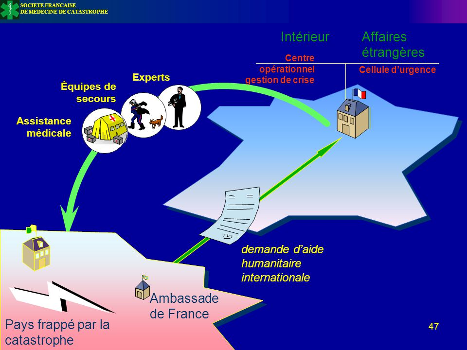 47 Pays frappé par la catastrophe Ambassade de France Intérieur Affaires étrangères Centre opérationnel gestion de crise Cellule d'urgence demande d'a