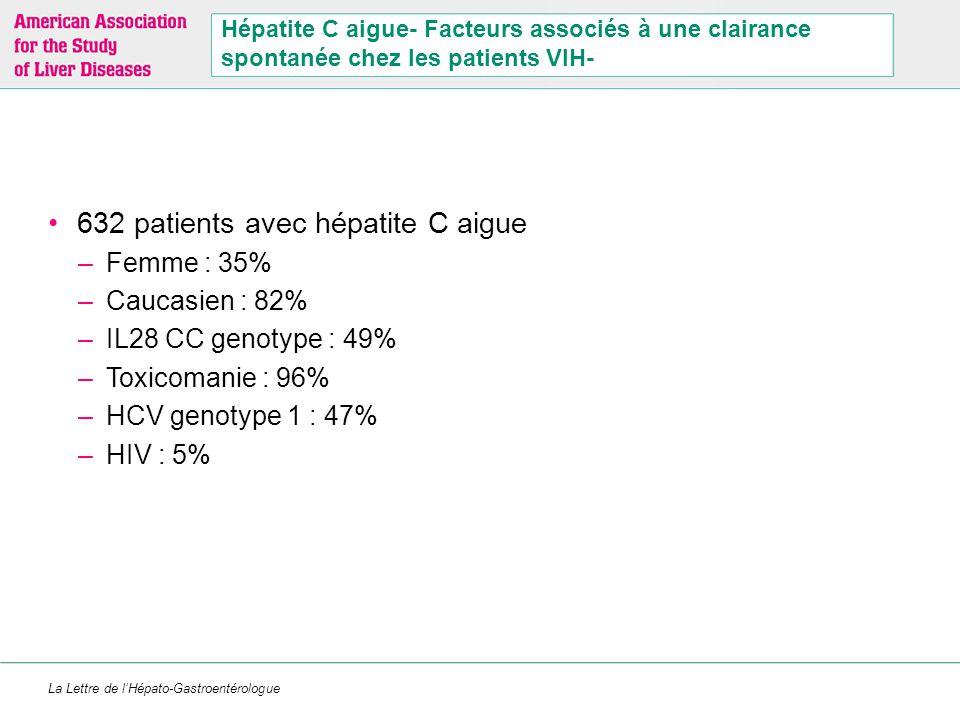 La Lettre de l'Hépato-Gastroentérologue Facteurs associés à une clairance spontanée chez les patients VIH- Clairance spontanée à 1 an: 25% Délai médian : –16.5 weeks (IQR: 10.5, 33.4) –34%, 67%, and 83% à 3, 6, et 12 mois female sex ( [AHR]: 2.16; 95% CI: 1.48, 3.18) IL28B CC genotype (versus CT/TT; AHR, 2.26; 95% CI: 1.52, 3.34) HCV genotype 1 (versus non-genotype 1; AHR: 1.56; 95% CI: 1.06, 2.30) »Grebely J, Hepatology August 2013