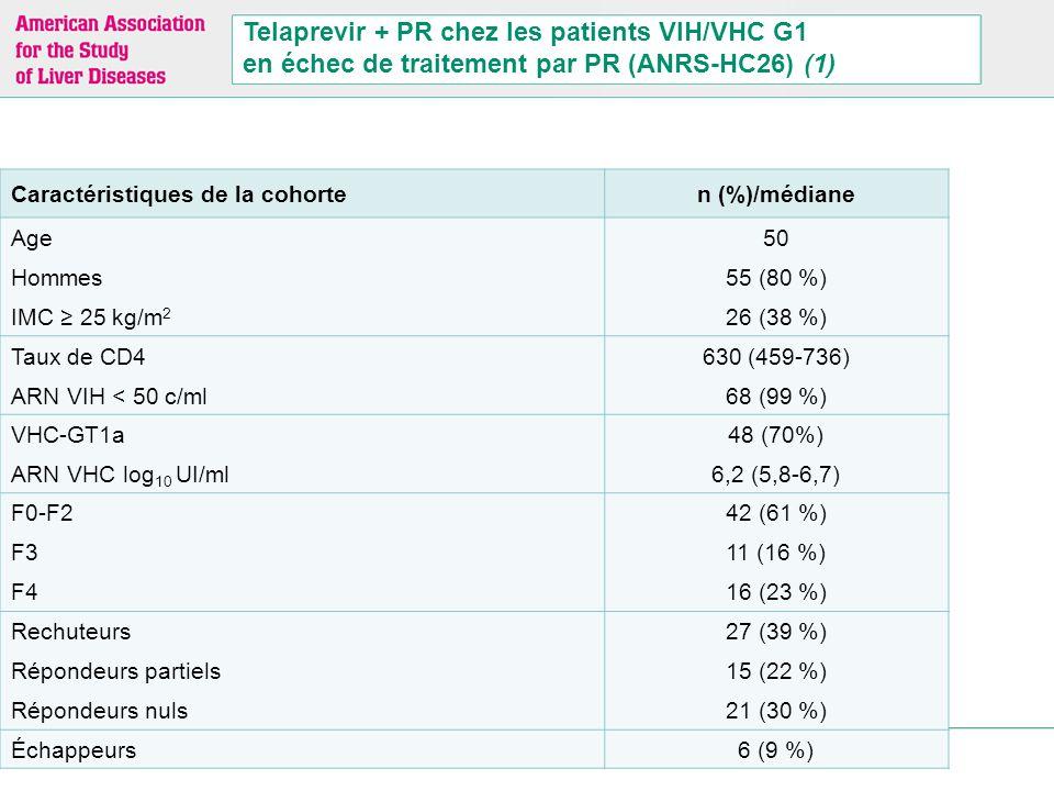 La Lettre de l'Hépato-Gastroentérologue Telaprevir + PR chez les patients VIH/VHC G1 en échec de traitement par PR (ANRS-HC26) (1) Caractéristiques de