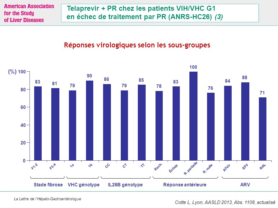 La Lettre de l'Hépato-Gastroentérologue Telaprevir + PR chez les patients VIH/VHC G1 en échec de traitement par PR (ANRS-HC26) (3) Réponses virologiqu
