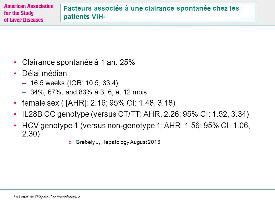 La Lettre de l'Hépato-Gastroentérologue Facteurs associés à une clairance spontanée chez les patients VIH- Clairance spontanée à 1 an: 25% Délai média