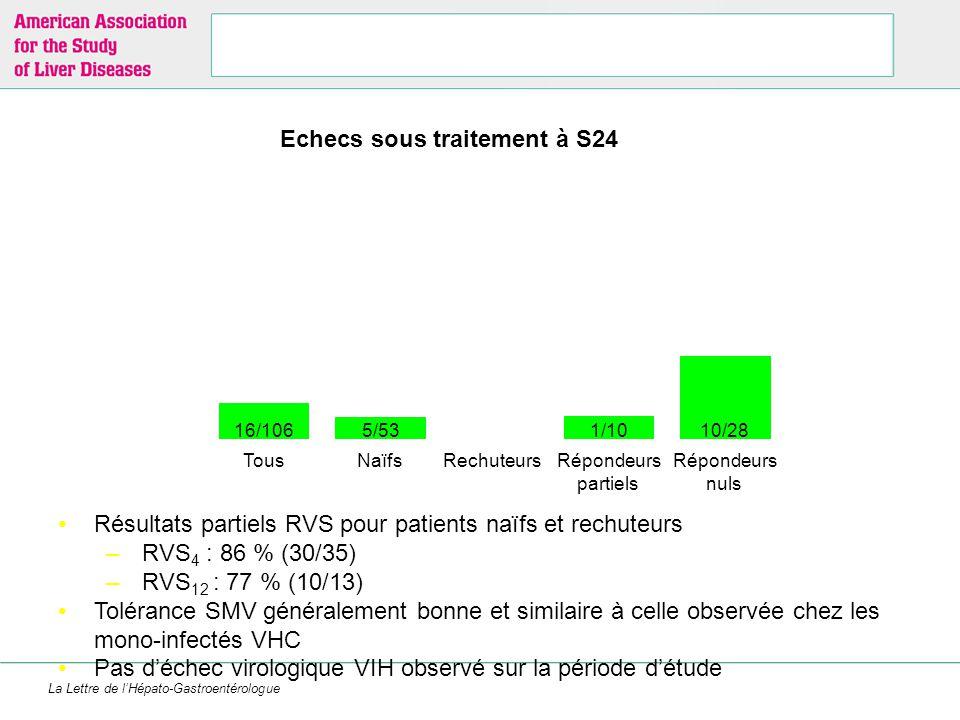 La Lettre de l'Hépato-Gastroentérologue Dieterich D, CROI 2013, Abs. 154LB Résultats partiels RVS pour patients naïfs et rechuteurs –RVS 4 : 86 % (30/